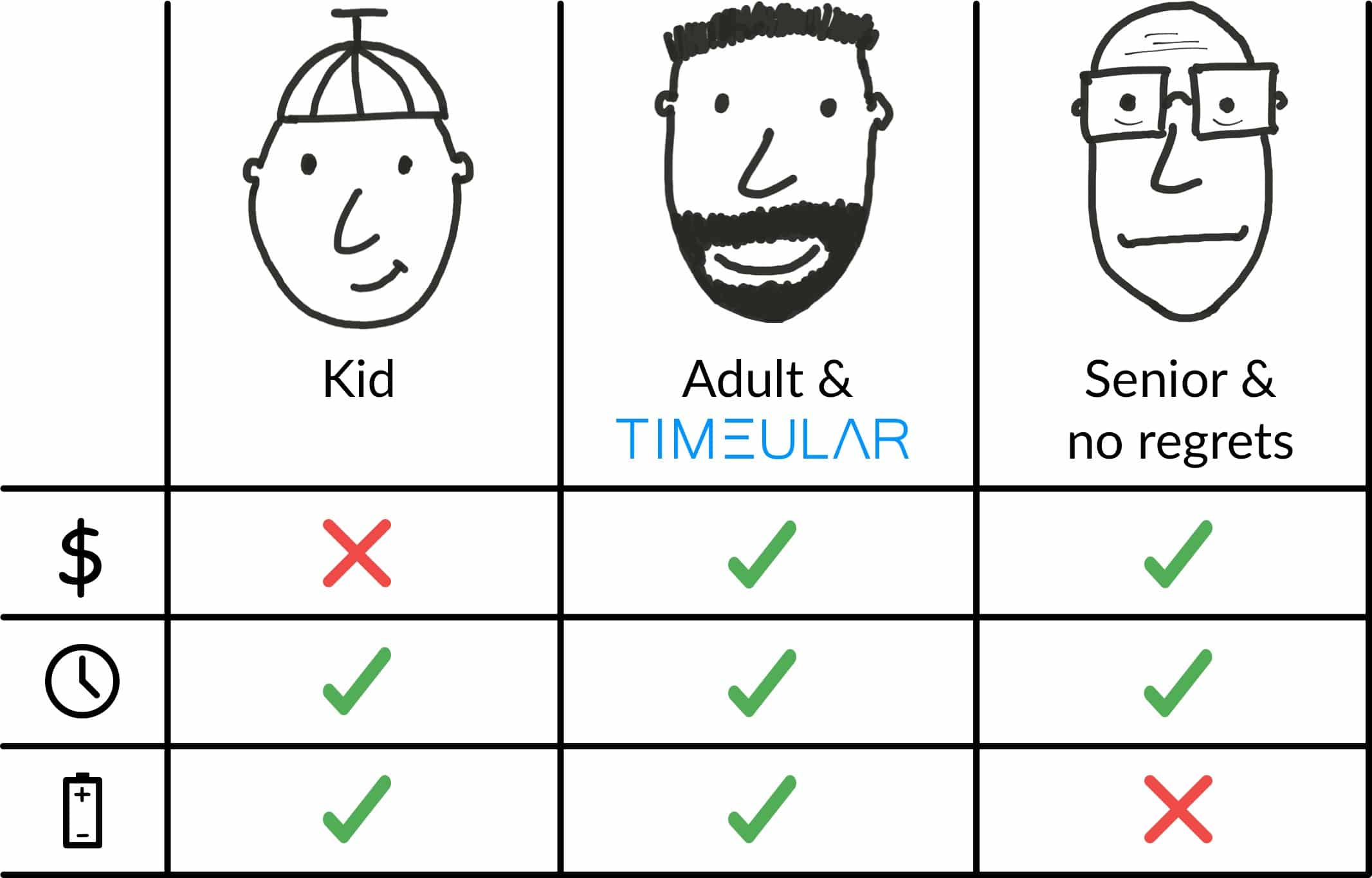kid-adult-senior-with-time-with-timeular